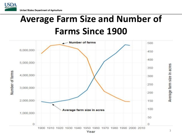 Average Farm Size and Number of Farms since 1900