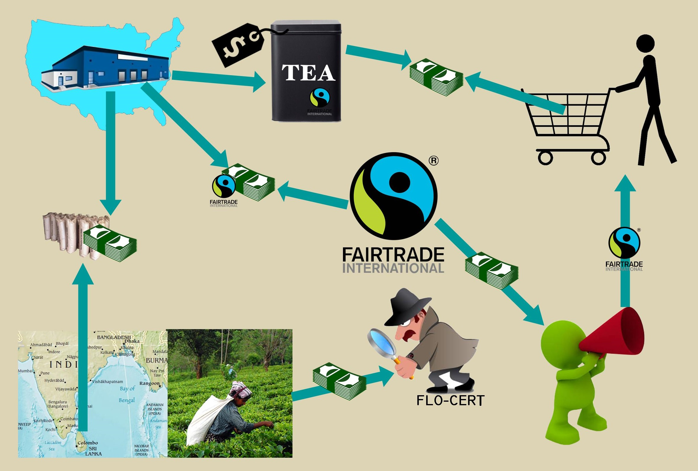 Fair trade system schematic